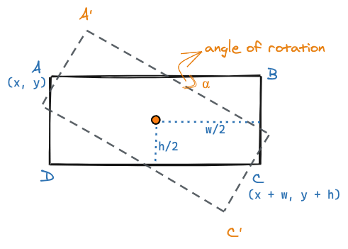 How a rectangle is rotated