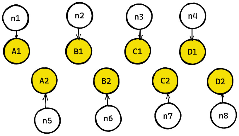 sequential method